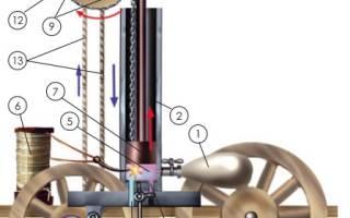 Кто изобрел первый мотор — история двигателей