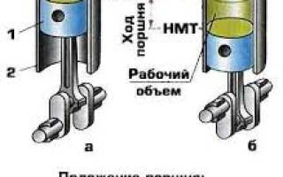 Что такое цилиндр в двигателе?