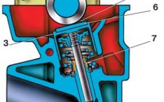 Порядок регулировки клапанов на ВАЗ 2109